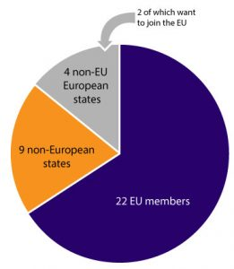 Breakdown of the 35 OECD members