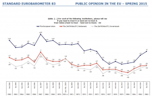 Standard Eurobarometer 83 (Spring 2015). Public opinion in the European Union, p. 68.""