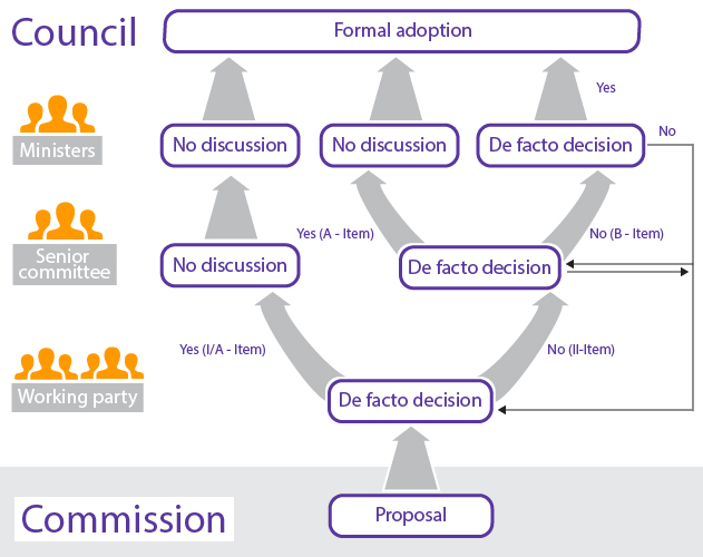 decision_making_process_of_council-01