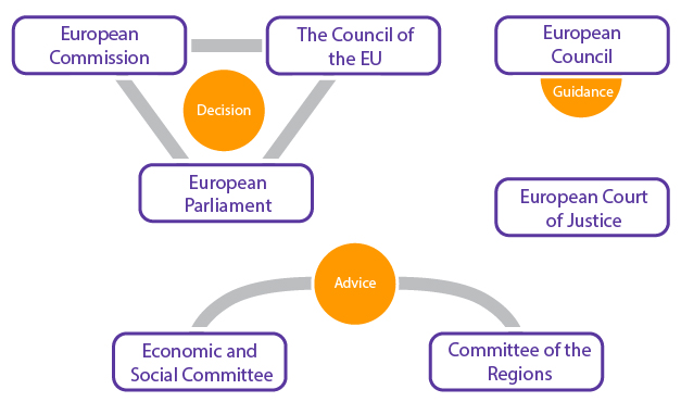 the role of the commission and european court of justice in the integration of europe Council of the european union european commission court of other eu institutions and bodies two other institutions play vital roles: the court of justice of.