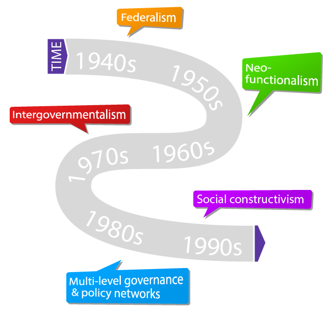 intergration_theory_timeline-01